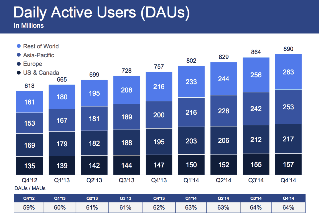 facebook-daily-active-users